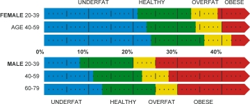 Body Fat Percentage - Weight Loss Resources
