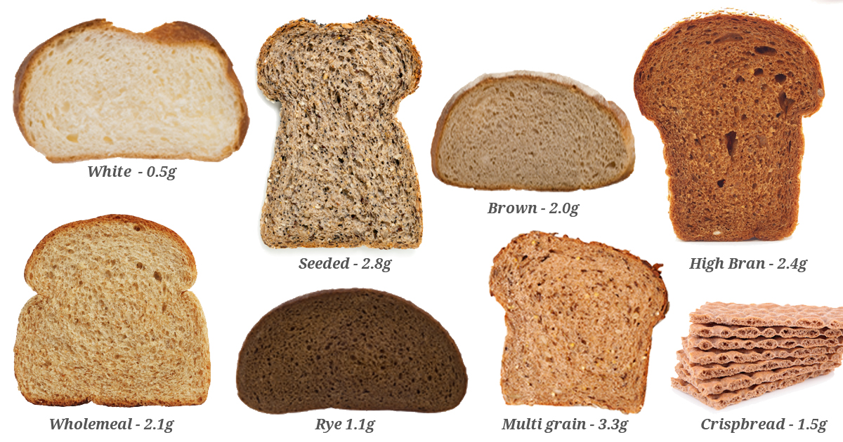The Definition of Crude Fiber in Food