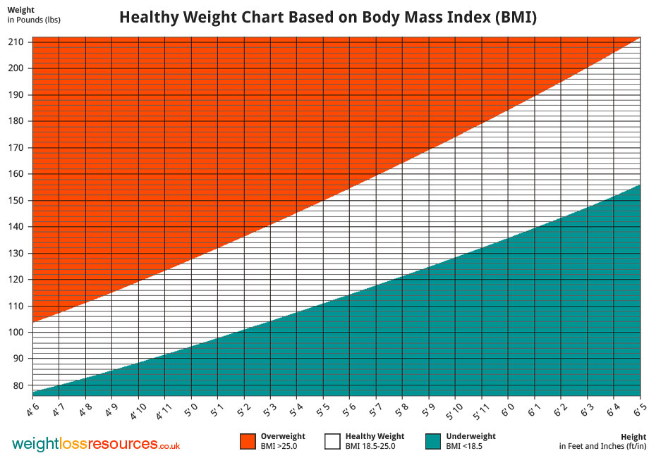 bmi chart for female: Healthy weight chart showing healthy weight weight loss resources