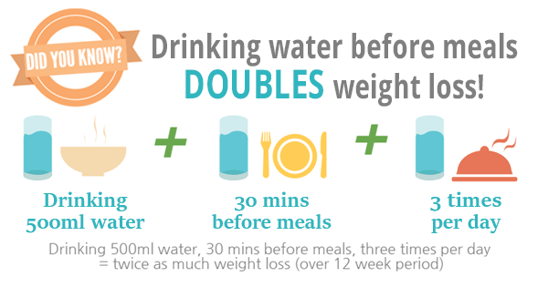 Infograph: Drinking Water Before Meals Doubles Weight Loss