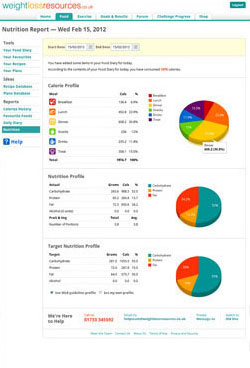 Sample wlr Nutrition Report (Thumbnail)