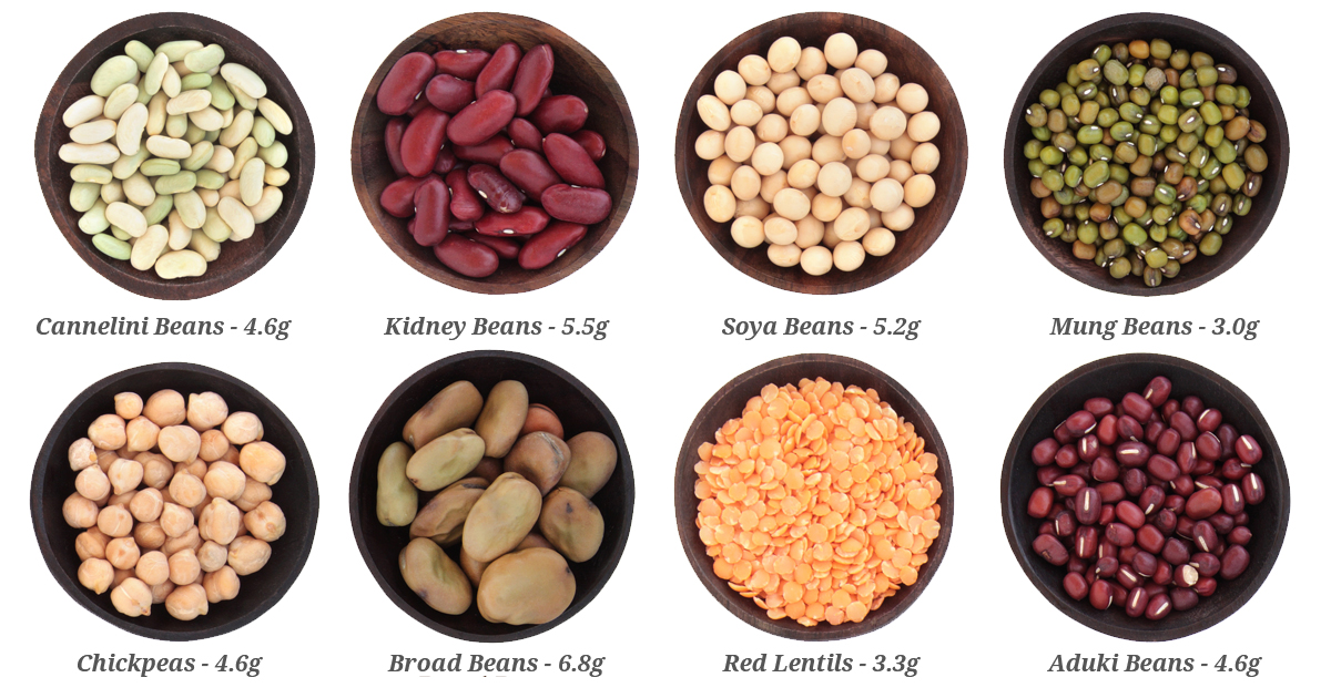Fibre in Beans and Pulses per 100g