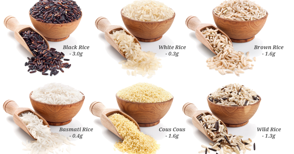 Good Sources of Dietary Fibre - Weight Loss Resources