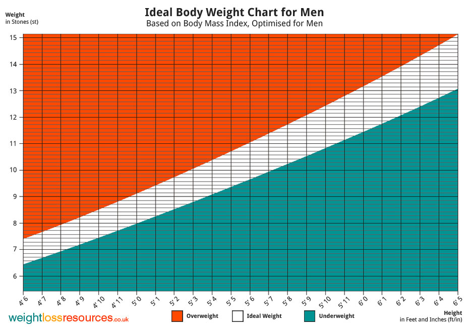 men height chart: Ideal weight chart for men weight loss resources