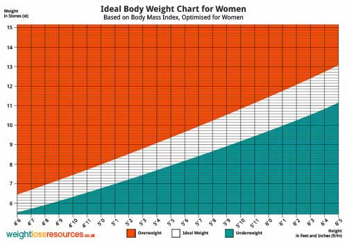Ideal Body Weight Chart for Women (Imperial UK)