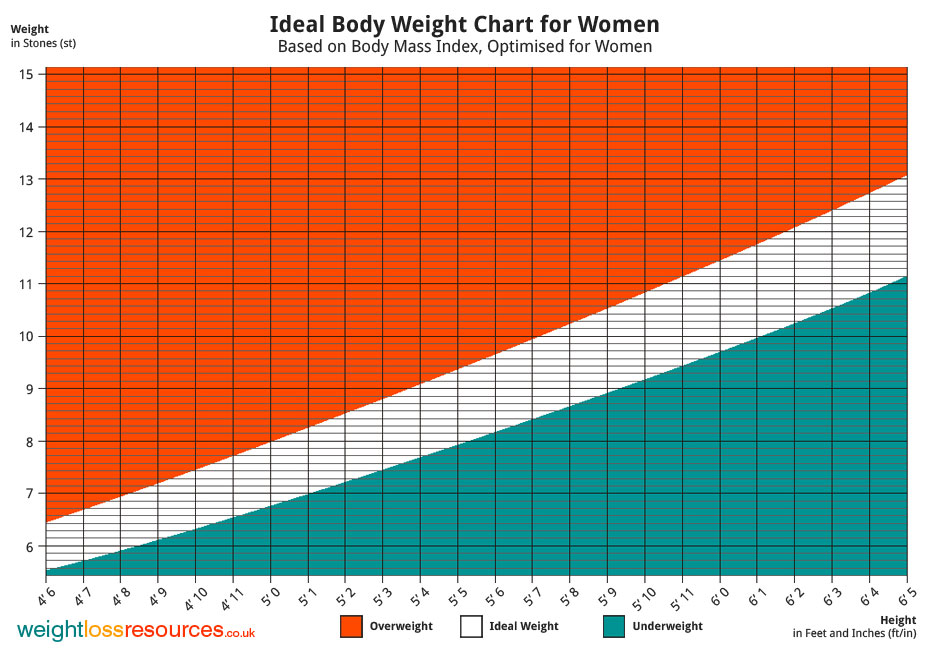 Ideal Body Weight Chart For Women Imperial UK