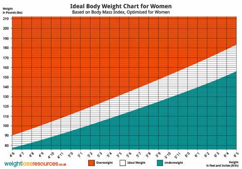 Ideal Body Weight Chart for Women (Imperial USA)
