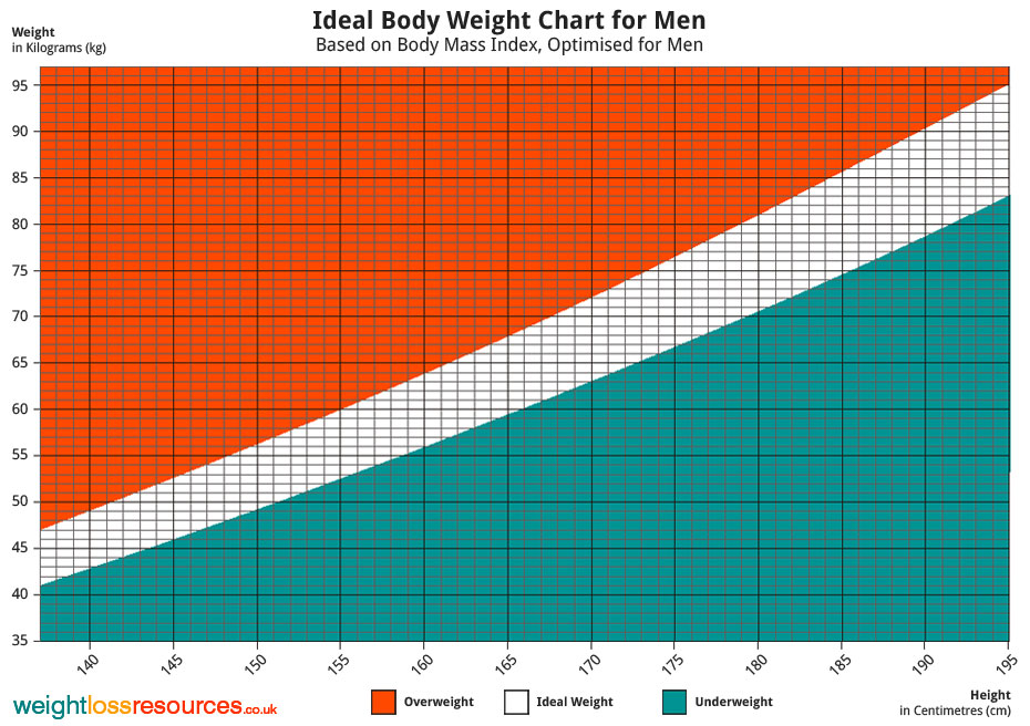 ideal weight for men chart
