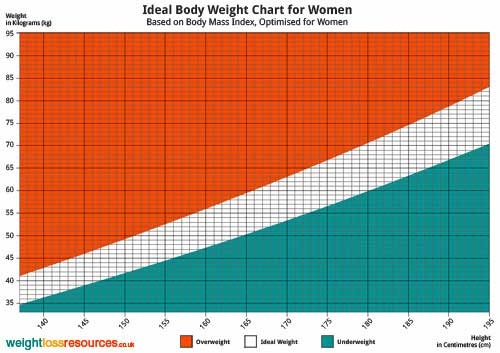 Ideal Body Weight Chart for Women (Metric)