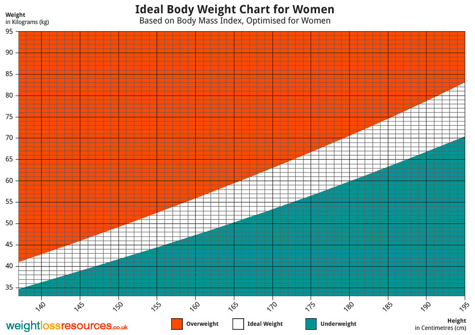 bmi chart for female: Ideal weight chart for women weight loss resources