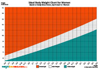 Ideal Weight for Women Chart