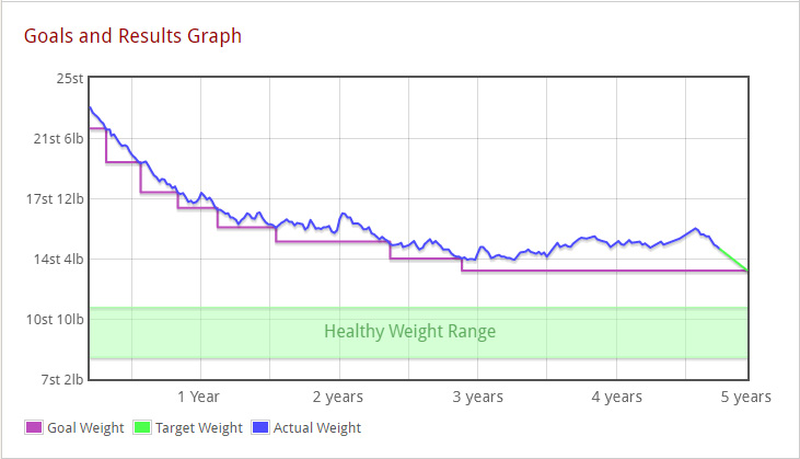 Paprika's Results Graph