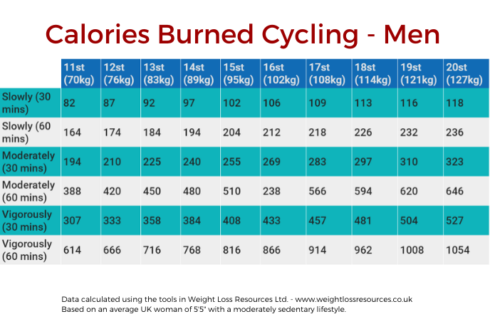 Cycling Burn Calories And Lose Weight Weight Loss Resources