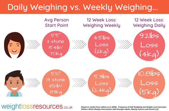 Weighing Daily vs. Weekly Weigh In