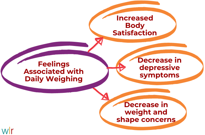 Feelings Associated with Daily Weighing