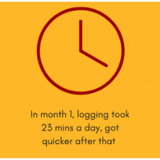 Just 15 minutes a day needed to log your food and lose weight
