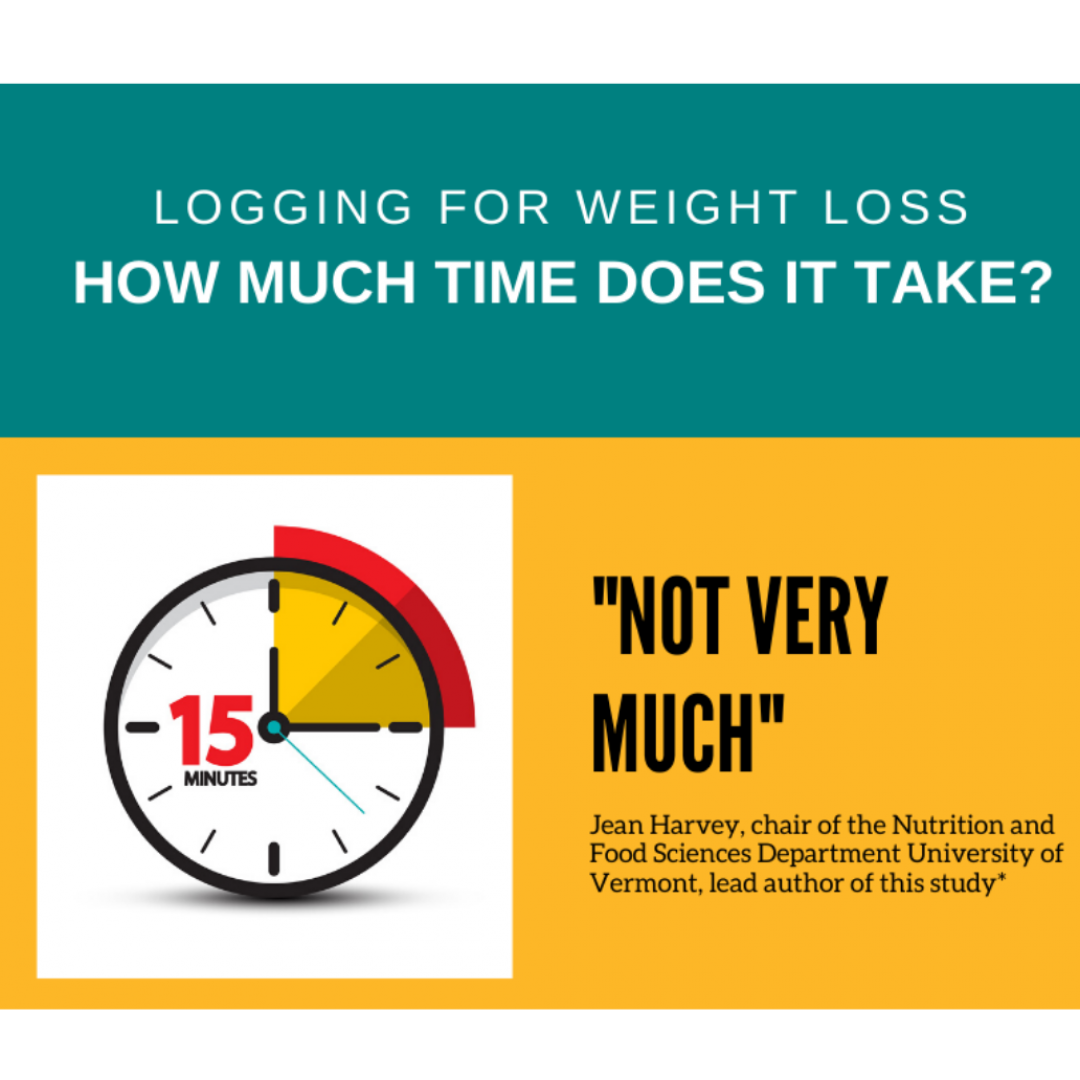 Calorie counting for weight loss - how long does it take?