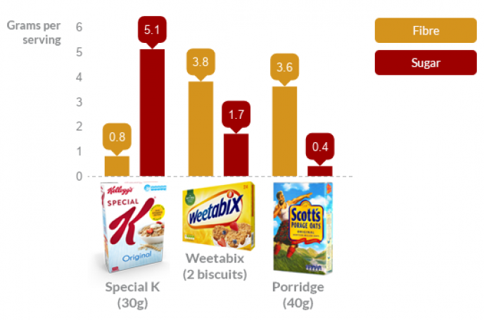 Special K vs Weetabix and Porridge - Fibre and Sugar