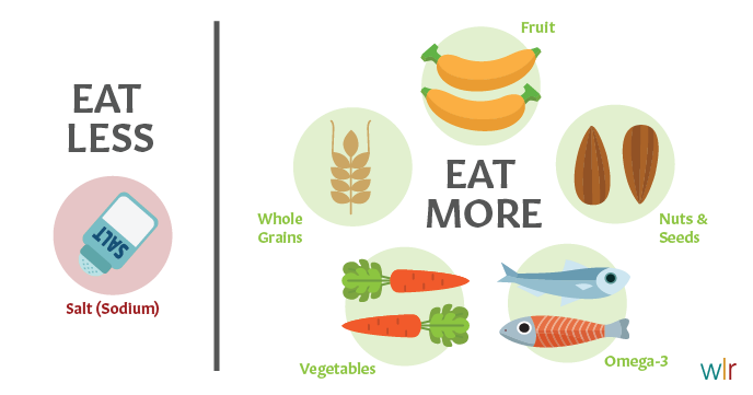 Eat Less Salt, Eat More Wholegrains, Fruit and Veg, Nuts and Seeds and Omega-3 for longer life