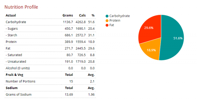 "Weekly nutritional profile for Greggs ""Minimise Me"" Plan"