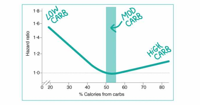 Moderate Carbohydrate Intake Looks Best for Health