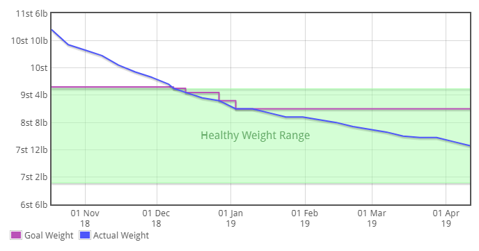 Pam's Weight Loss Graph from WLR